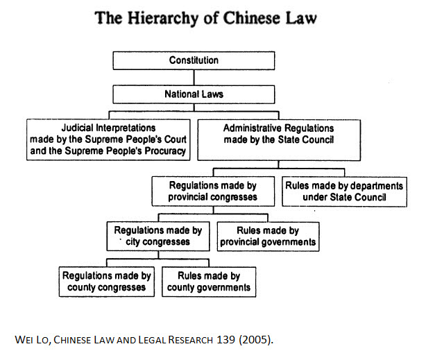 The Hierarchy of Chinses Law