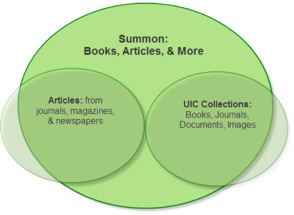This shows the intersection between catalog content and article content to illustrate content found in summon