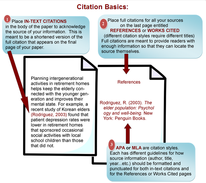 Citation Basics:  1.Place IN-TEXT CITATIONS in the body of the paper to acknowledge the source of your information. This is meant to be a shortened version of the full citation that appears on the final page of your paper.  a.Example: Planning intergenerational activities in retirement homes helps keep the elderly connected with the younger generation and improves their mental state. For example, a recent study of Korean elders (Rodriguez, 2003) found that patient depression rates were lower in retirement homes that sponsored occasional social activities with local school children than those that did not.  2.Place full citations for all your sources on the last page entitled REFERENCES or WORKS CITED (different citation styles require different titles). Full citations are meant to provide readers with enough information so that they can locate the source themselves.  a.Example: Rodriguez, R. (2003). The elder population: Psychology and well-being. New York: Penguin Books.  3.APA or MLA are citation styles. Each has different guidelines for how source information (author, title, year…etc.) should be formatted and punctuated for both in-text citations and for the References or Works Cited pages.