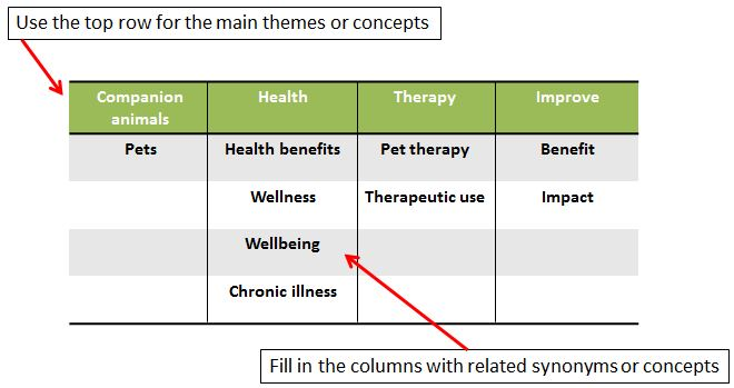 An image of a grid depicting an example of keywords and related concepts: 1.Use the top row for main themes or concepts: a.The themes in the top row include: Companion Animals, Health, Therapy, and Improve. 2.Fill in the columns with related synonyms or concepts: a.The column under Companion Animals includes the related concept: Pets. b.The column under Health includes the related concepts: Health Benefits, Wellness, Wellbeing, and Chronic Illness. c.The column under Therapy includes the related concepts: Pet Therapy, and Therapeutic Use. d.The column under Improve includes the related concepts: Benefit and Impact.