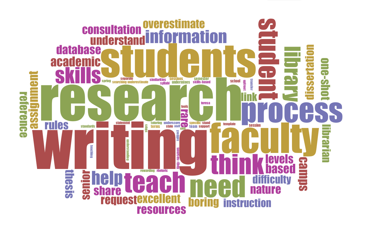 Research & Writing Word Cloud