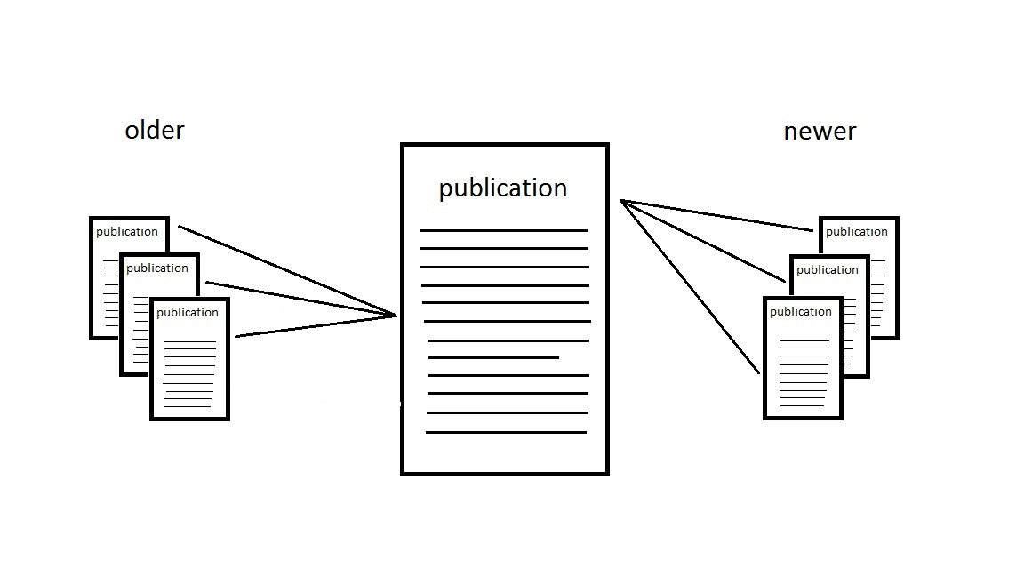citation search