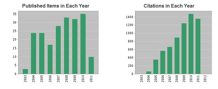 citationreports
