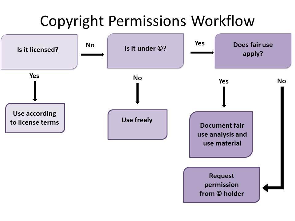 Copyright Permissions Workflow Chart. Plain text version follows.