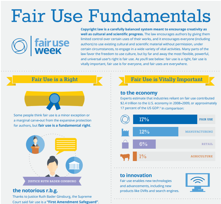 Thumbnail of ARL Fair Use Fundamentals Infographic PDF.