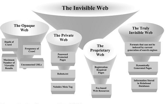 Components of Invisible Web - Opaque, Private, Proprietary and Truly Invisible Webs