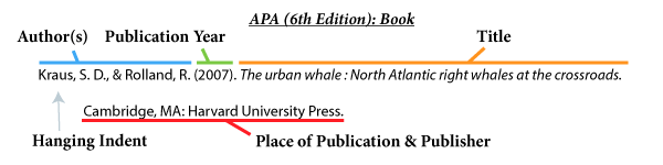 Image that explains the different sections of an APA citation.