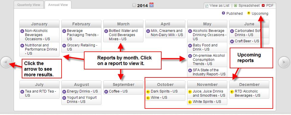 Mintel schedule report