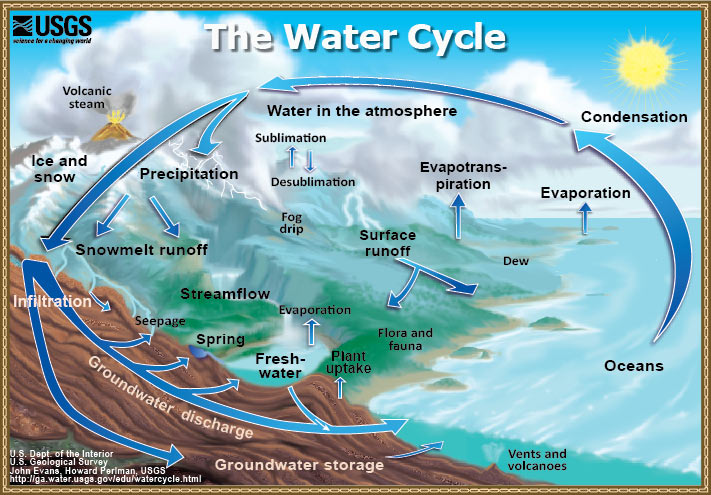 USGS Water Cycle Graphic showing the movement of water through the Hydrologic Cycle