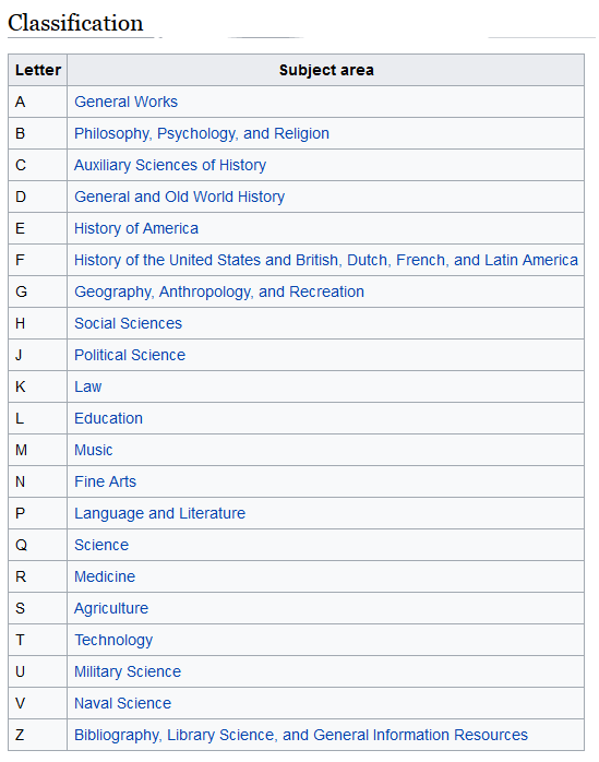 Library of COngress Main Subject Headings