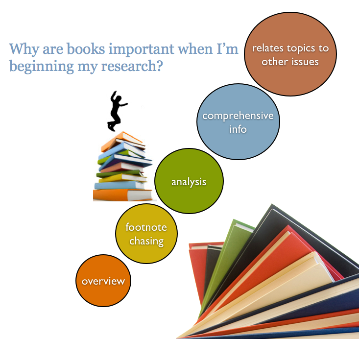 Reasons to Select Books