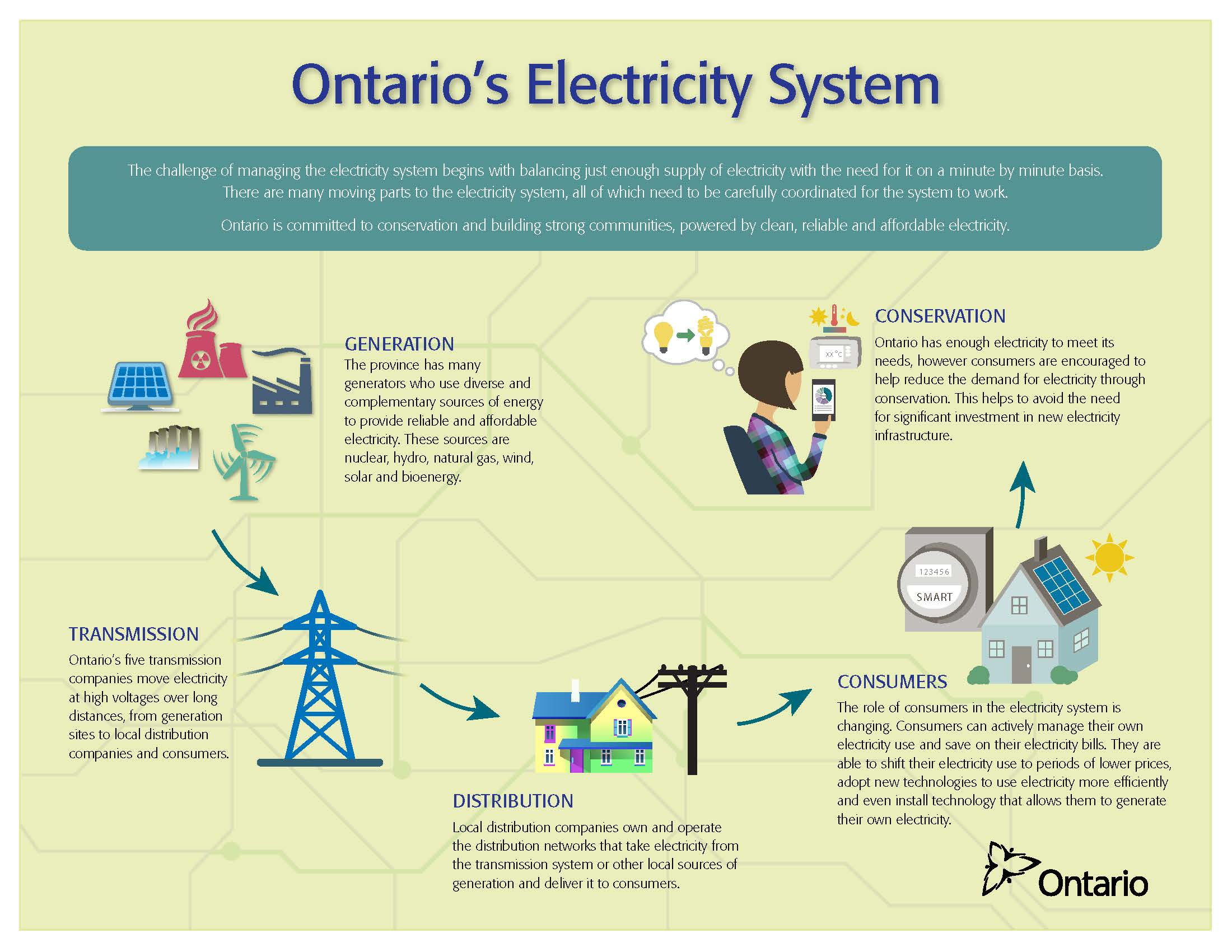 Ontario's Electrical System