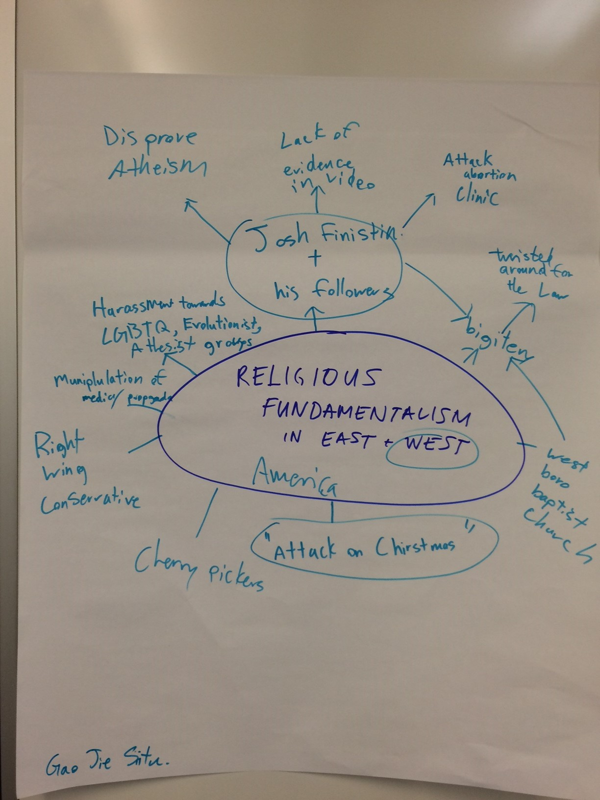 Student Concept Map - Religious Fundamentalism in the Middle East