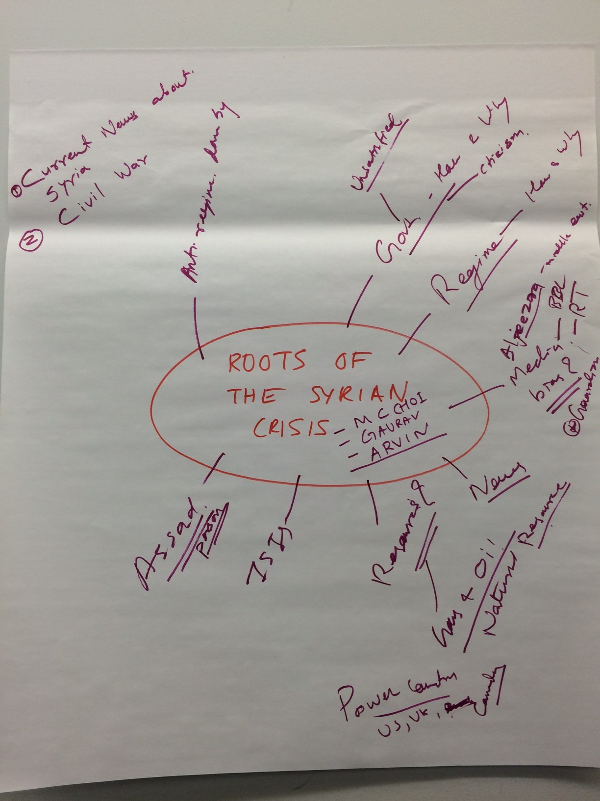 Student Concept Map - Syrian Crisis