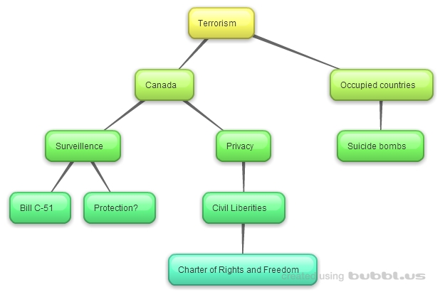 Mind Map - Terrorism and Canada