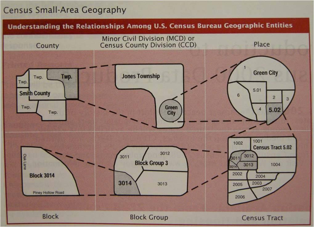 Census Geography Figure form the U.S. Census Bureau