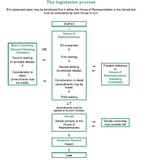 A flow chart detailing the Legislative Process.  If you can not see this chart, please contact a Law Librarian.