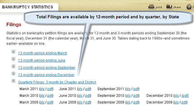 Statistics_Page_Bankruptcy_Filings
