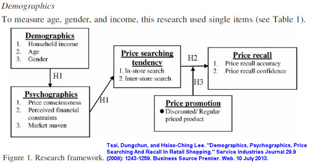 "Tsai and Lee, ""Demographics, Psychographics, Price Searching and Recall in Retail Shopping"