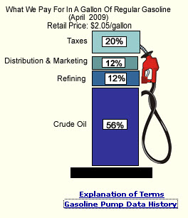 Gasoline Pump Price