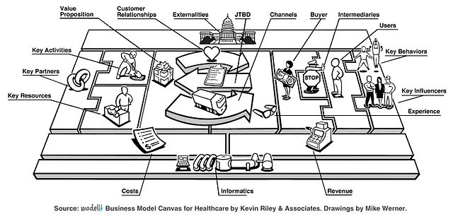 Business Model for Healthcare Management by Kevineriley at Wikimedia Commons