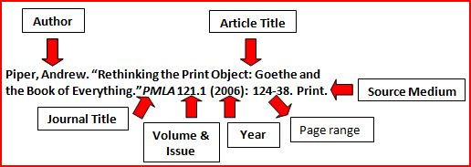 MLA Reference Example: Journal