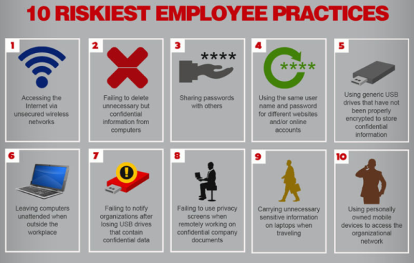 Waffle Works Top 10 Riskiest Employee Behaviors: Data Security Risks. Visit the link below for more information.
