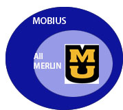 diagram of MU Libraries, All MERLIN and MOBIUS