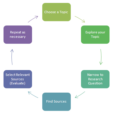 Research Process: choose topic, explore topic, narrow question, find sources, evaluate sources, repeat as necessary