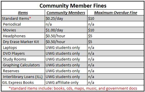 community member fine chart