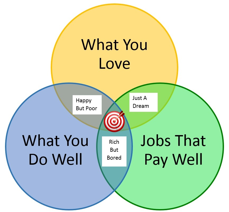 Drawing of 3 intersecting circles of interest: what you love, what you can do well, and jobs that pay well