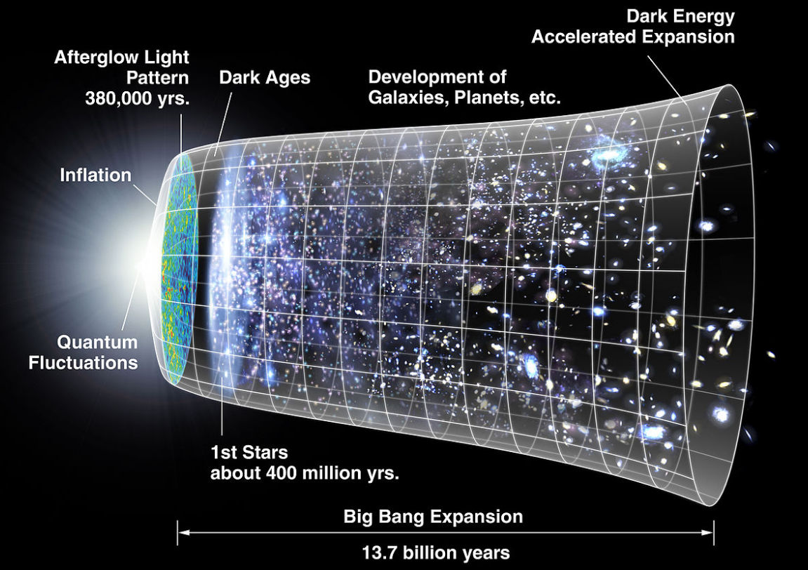 Big Bang expansion timeline from Wikimedia Commons