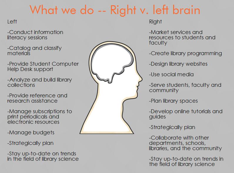 right vs left brain skills