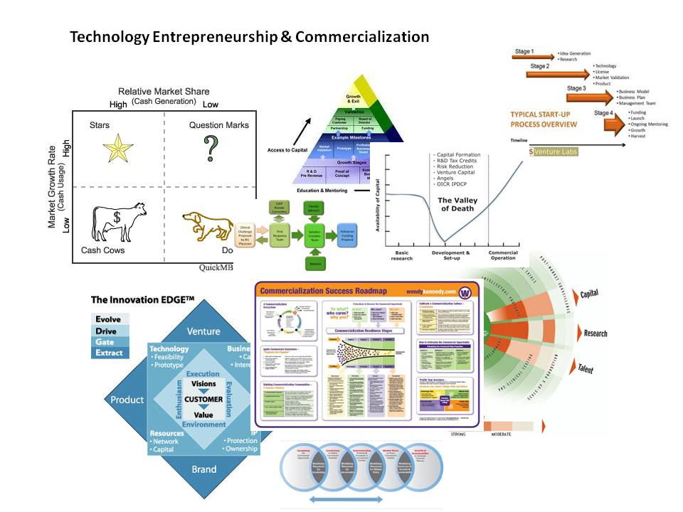 "Infographic: ""Technology Entrepreneurship & Commercialization"""