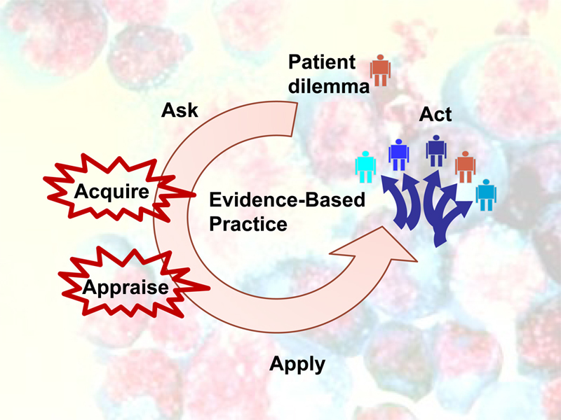 Evidence-based Practice cycle diagram