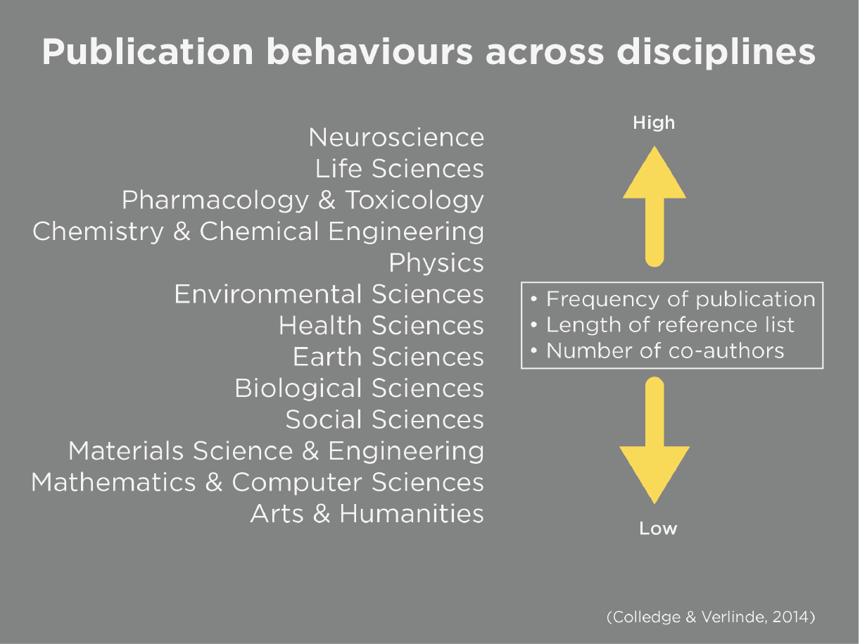 Publication behaviours across disciplines, with Neurosciences and Life Sciences having high frequency of publications, length of reference lists, and number of co-authors. Further, Mathematics, Computer Sciences, Arts and Humanities having low frequency of publications, length of reference lists, and number of co-authors.
