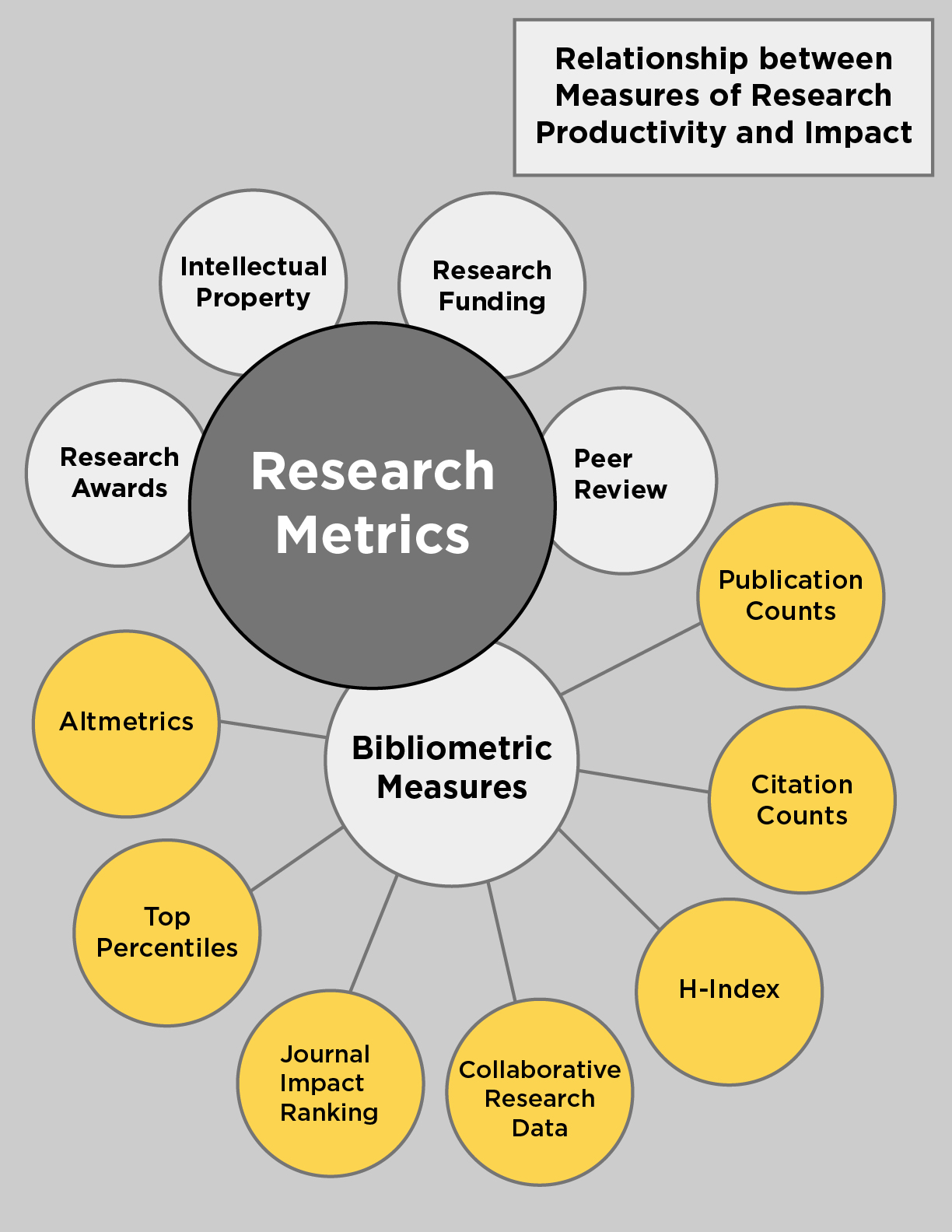 Relationship between measures of research productivity and impact, shown by bibliometric measures and research metrics.