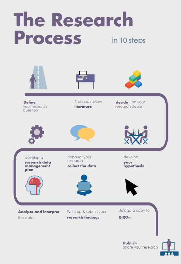 Research Process in 10 steps