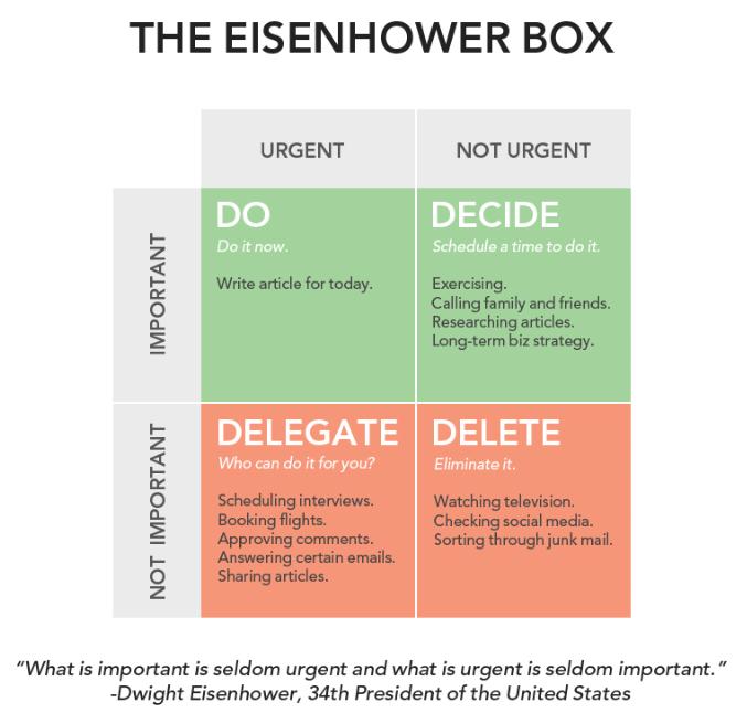 Eisenhower Box Image