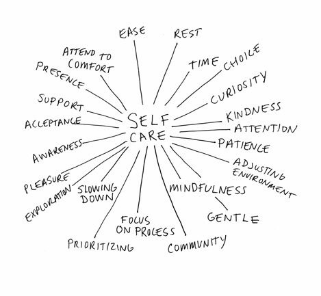 Self care: ease, rest, time, choice, curiousity, kindness, attention, patience, adjusting environment, mindfulness, gentle, focus on process, slowing down, exploration, pleasure, awareness, acceptance, support, presence, attend to comfort.
