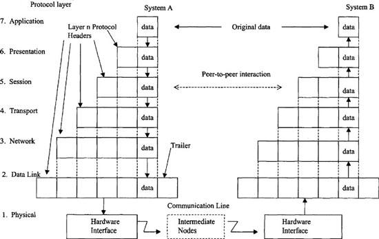 OSI protocol stack, via Credo.