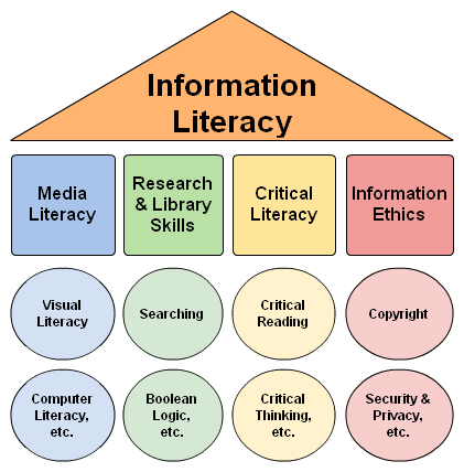 """Information Literacy Umbrella"" by Dana Longley and is CC BY-NC-SA"