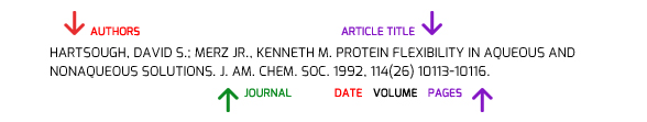 identify authors, titles, journal title, date, volume, and pages on a citation