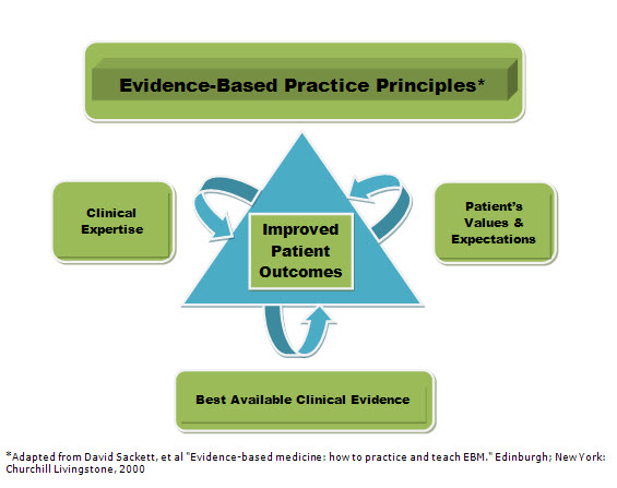 Evidence-Based Practice Graphic