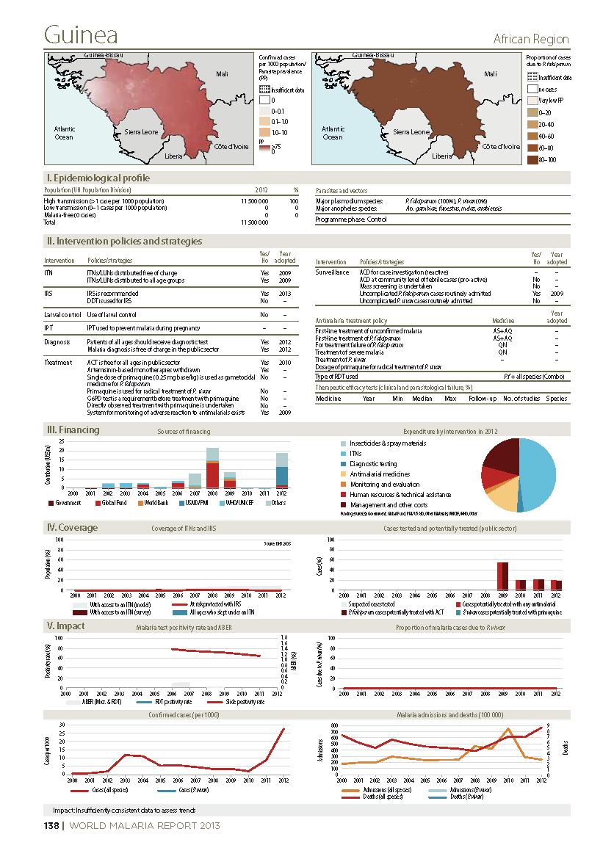 screenshot of global health observatory infographic on malaria in Guinea