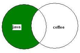 Boolean AND NOT Venn Diagram