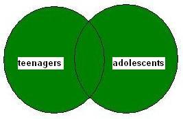 Boolean OR Venn Diagram