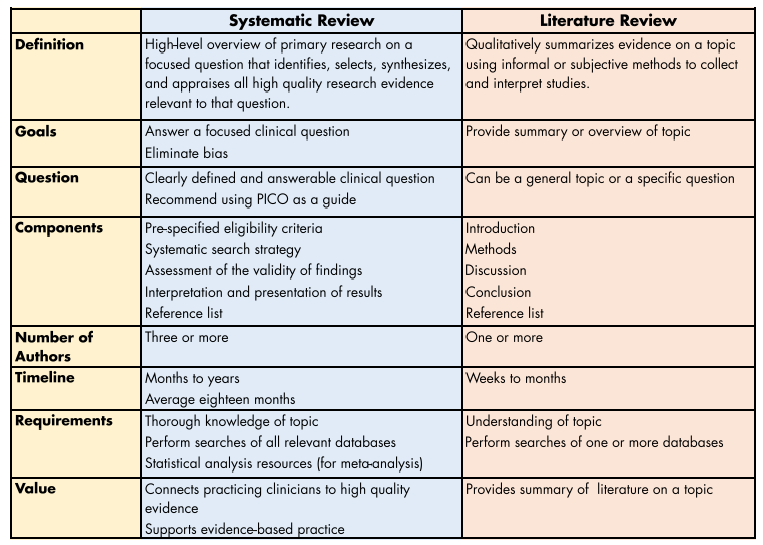 Systematic vs Literature Table