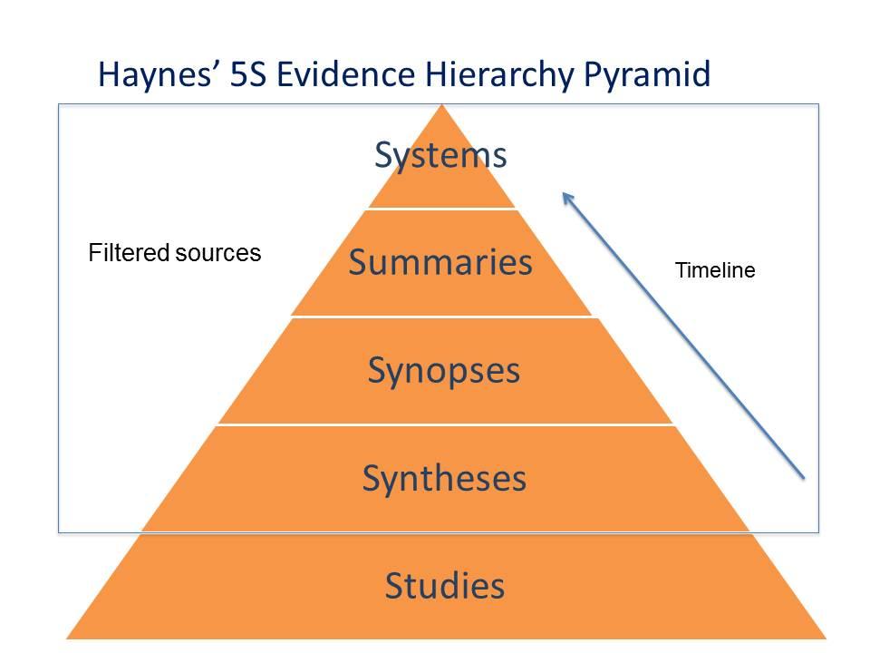 Haynes' 5S evidence hierarchy pyramid