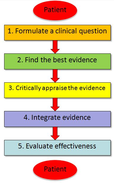 Setps in the Evidence Based Approach